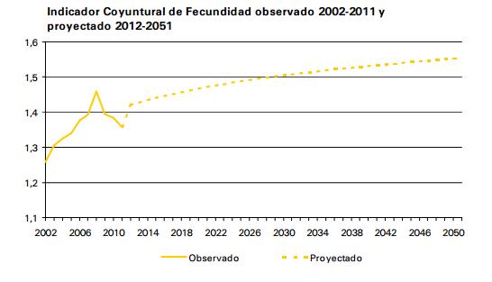 previsiones_fecundidad_ine