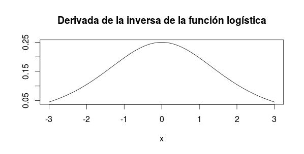 derivada_logistica_inversa