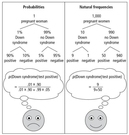 natural_probabilities