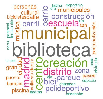 presupuestos_participativos
