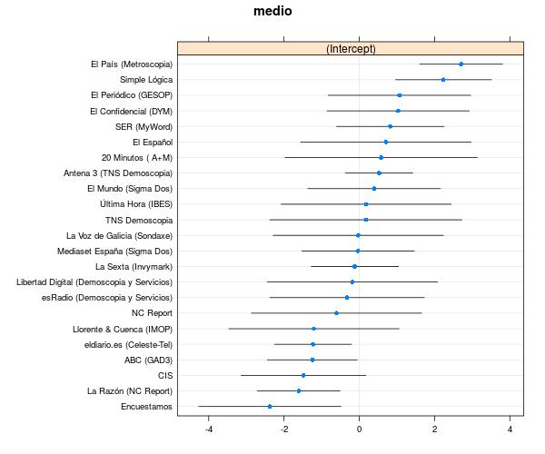 sesgo_encuestas_ciudadanos