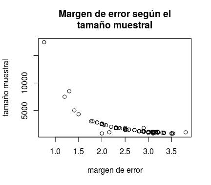 encuestas_margen_error_tamanno