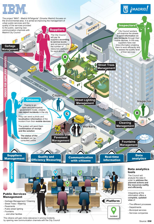 ibm-smartcity