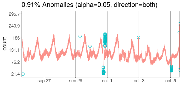 anomaly_detection