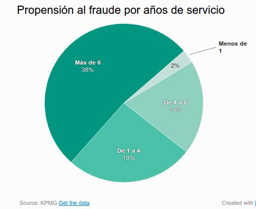 tarta_porcentajes